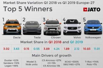 Az olcsó autót szeretik a legjobban az emberek