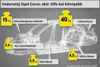 Egy tonna alatt az új Opel Corsa