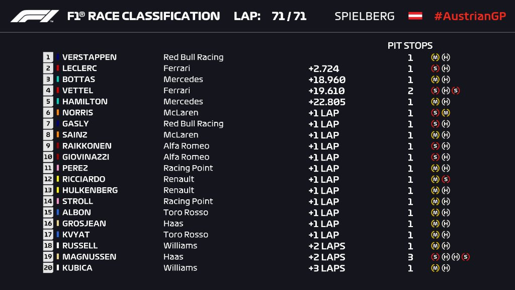 F1: Verstappen az első az Osztrák Nagydíjon! 1