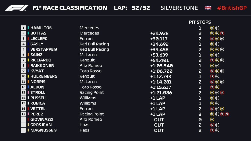 F1: Az év legizgalmasabb versenyét nyerte Hamilton 1
