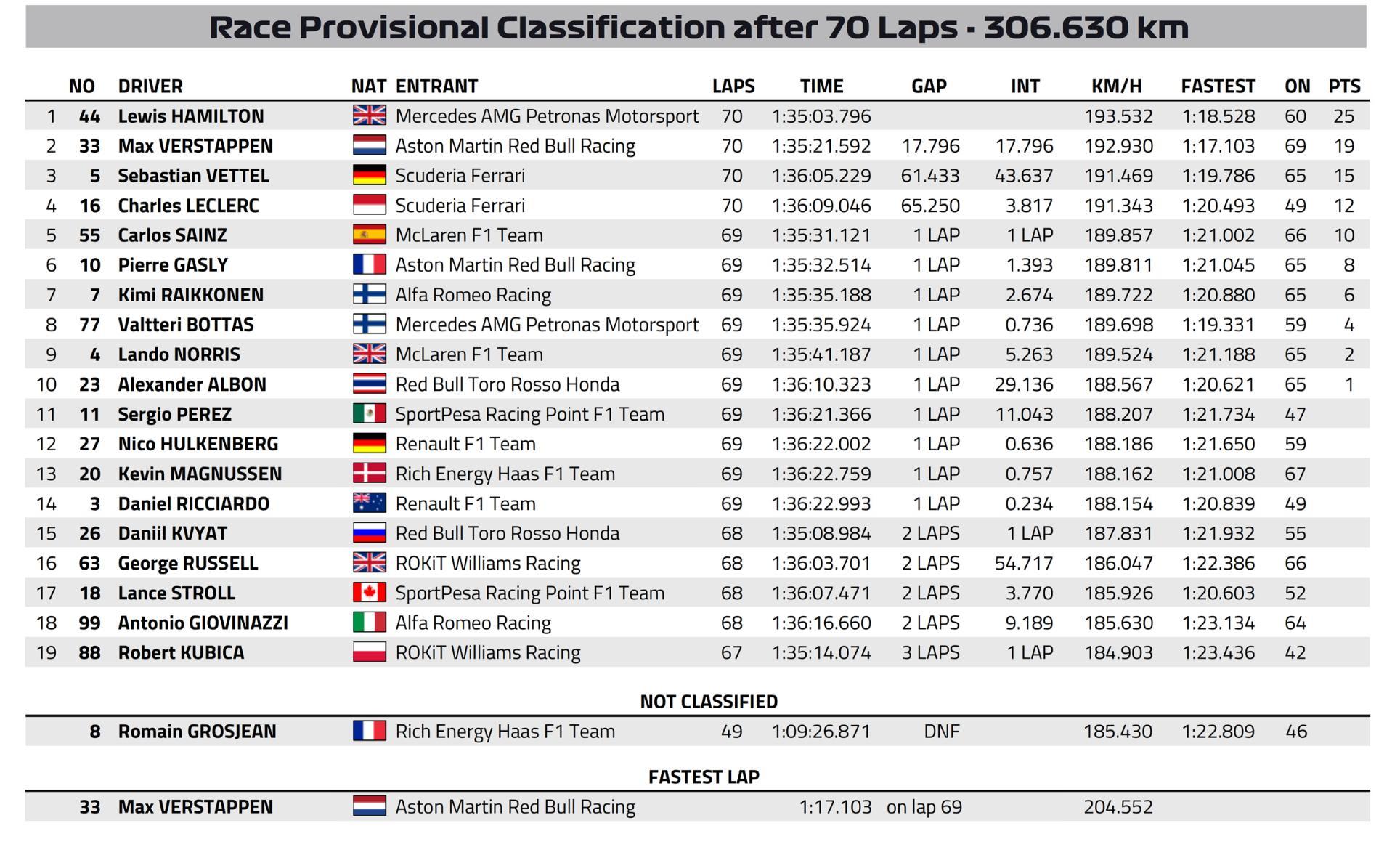F1: Hamilton átverte Verstappent és megnyerte a Magyar Nagydíjat 1
