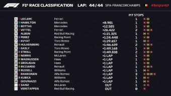 F1: Leclerc-nek végre összejött a győzelem 1