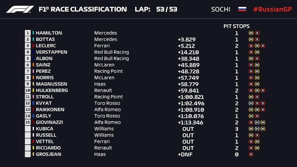F1: A Ferrari nyerte meg Hamiltonnak az Orosz Nagydíjat 1