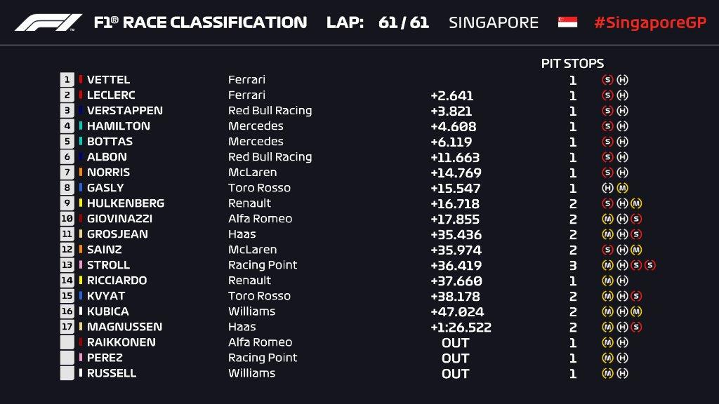 F1: Vettel nyert Szingapúrban, megtört az átok 1