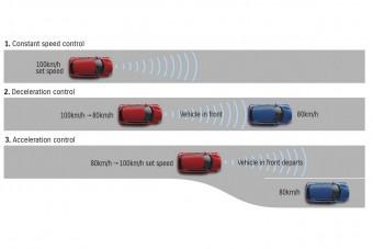Meddig jut el egy Suzuki pedálérintés nélkül az autópályán?