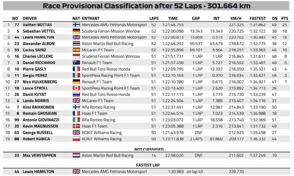 F1: A Ferrari újabb hibáját kihasználva nyert Bottas 1
