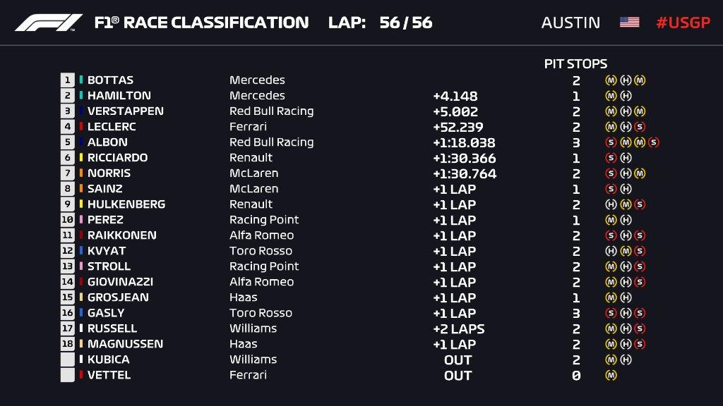 F1: Bottas nyert, Hamilton a világbajnok 1