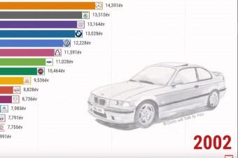 Fantasztikus videó mutatja meg a hazai autóállomány életkorát