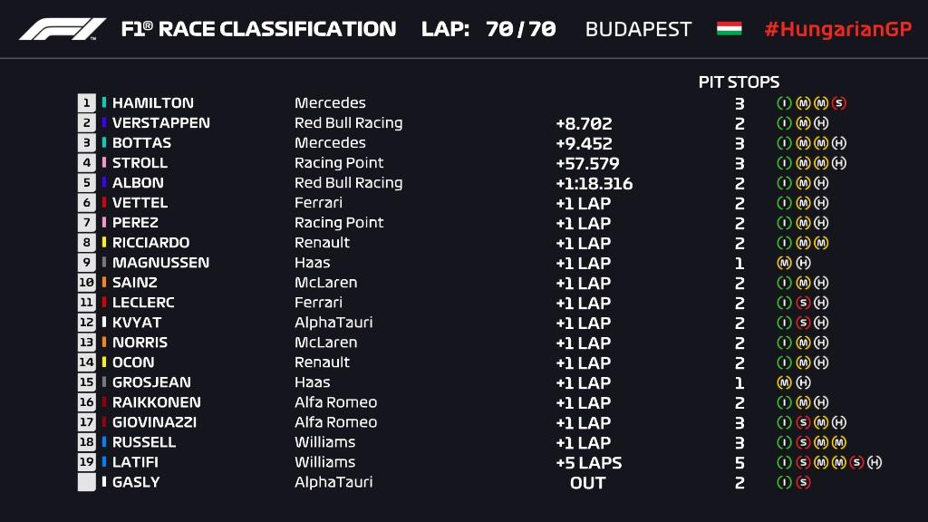 F1: Hamilton hengerelt a Hungaroringen 1