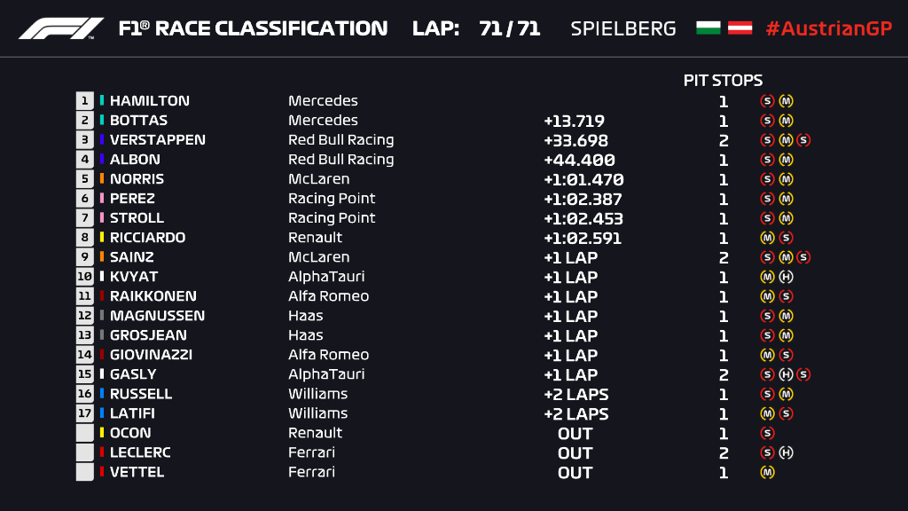 F1: Rajt-cél győzelmet aratott Hamilton Stájerországban 1