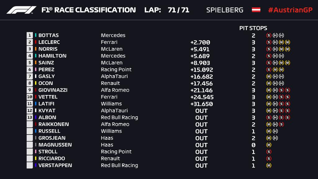 F1: Bottas nyerte a kaotikus Osztrák Nagydíjat 1