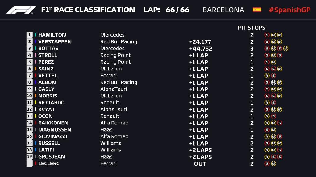 F1: Rajt-cél győzelmet aratott Hamilton Spanyolországban 1