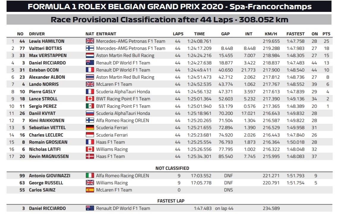 F1: Újabb rajt-cél győzelmet aratott Hamilton 1