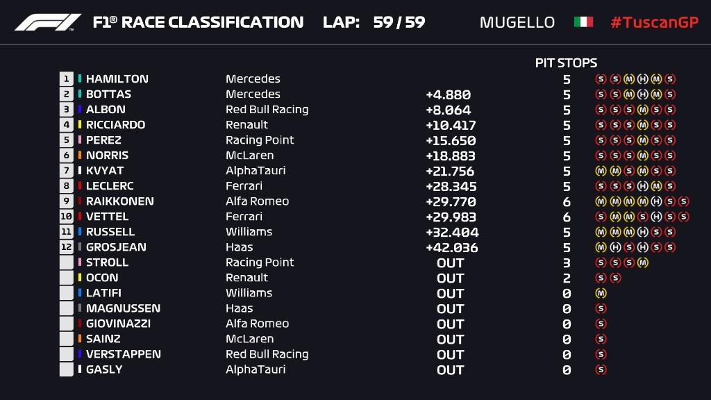 F1: Hamilton nyerte a Ferrari ünnepi káoszfutamát 1