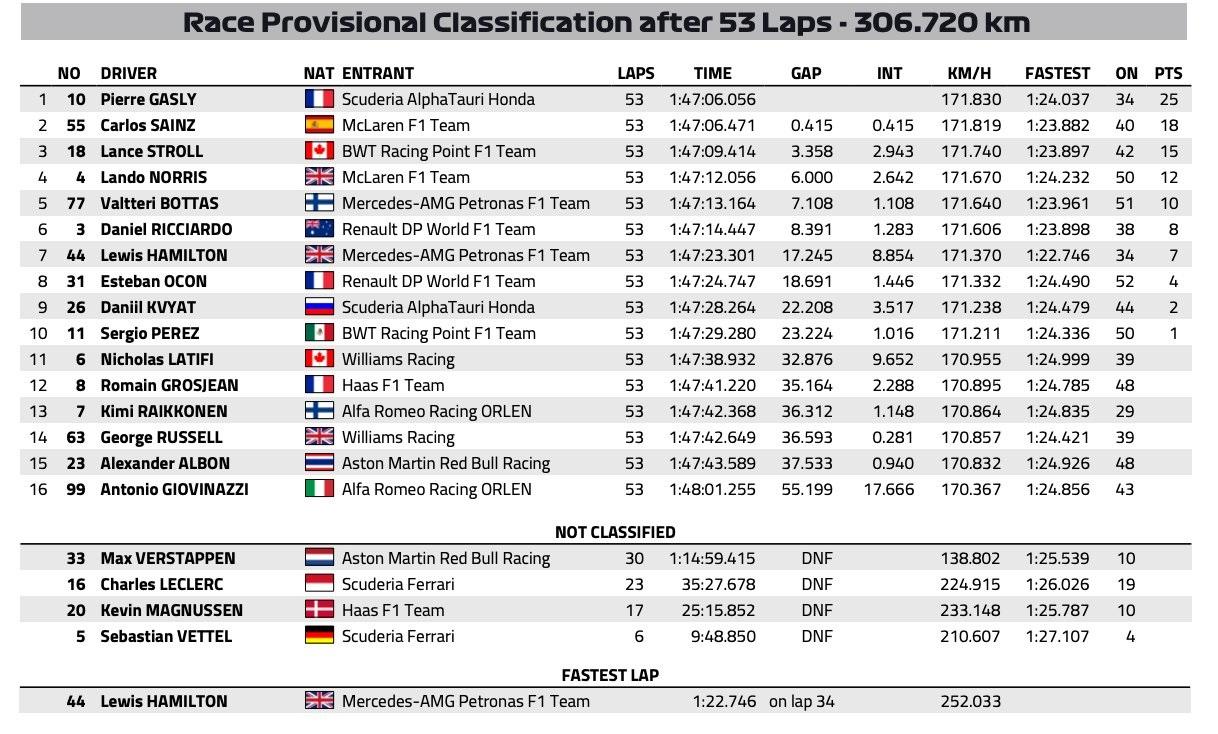 F1: Új győztest avattak az olasz káoszfutamon 1