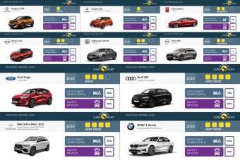 Kiábrándító eredményeket hozott az Euro NCAP legújabb vizsgálata