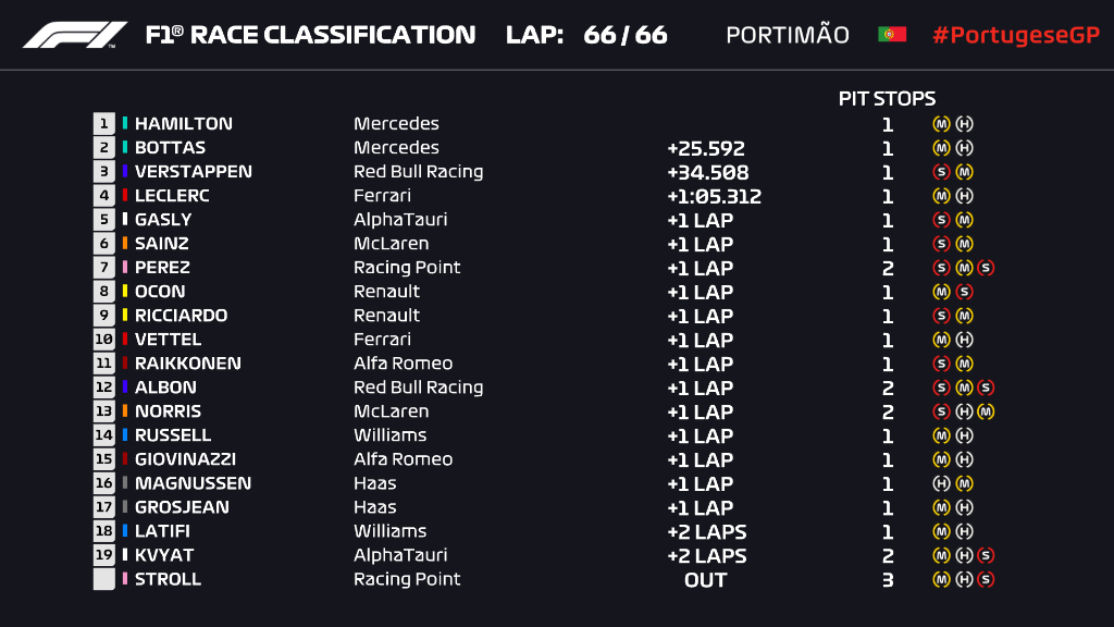 Kalandos futam után győzelmi rekordot döntött Hamilton 1
