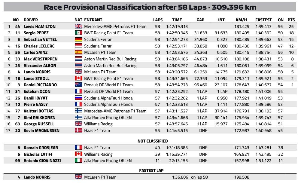 F1: Kaotikus győzelmet aratott és világbajnok lett Hamilton Törökországban 1