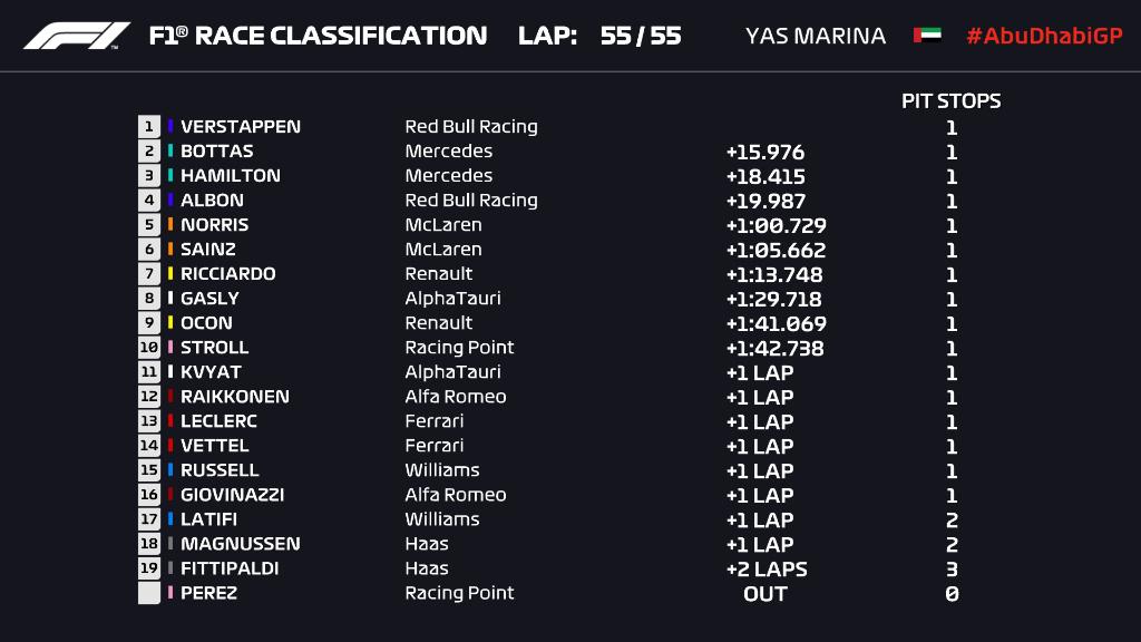 F1: Rajt-cél győzelemmel Verstappené az év utolsó futama 1