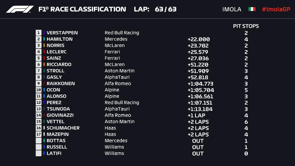 F1: Verstappen nyerte a kaotikus imolai futamot 1