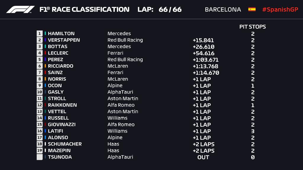 F1: Hamilton nyerte a taktikai háborút Verstappen ellen 1