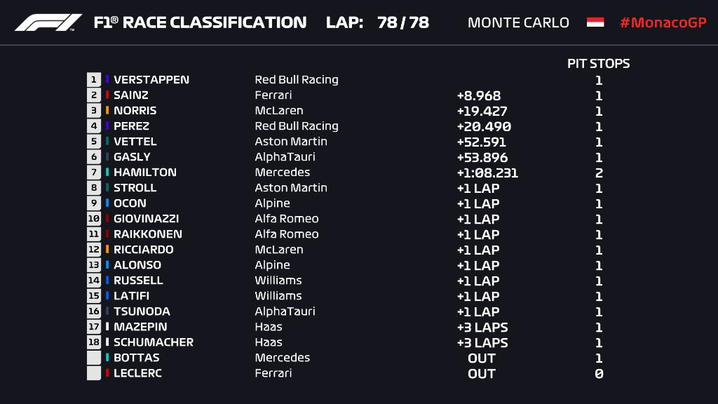 F1: Verstappen nyerte a monacói vonatozást, Hamilton szenvedett 1