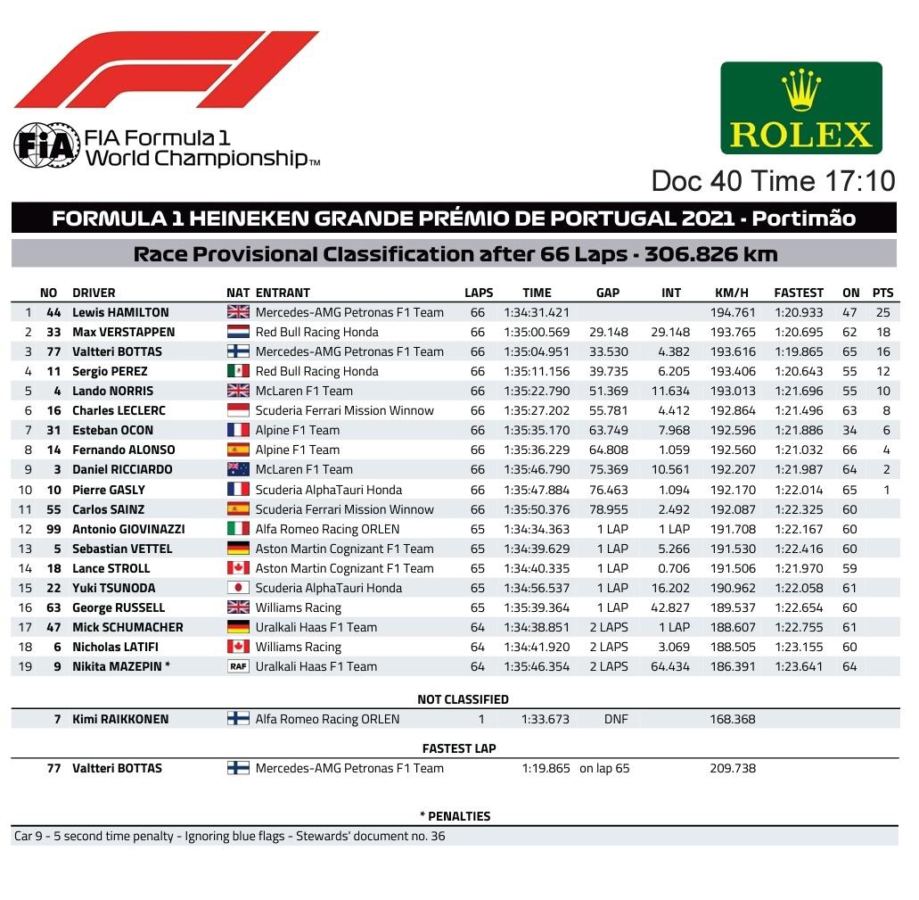 F1: Hamilton lenyomta Verstappent Portugáliában 1