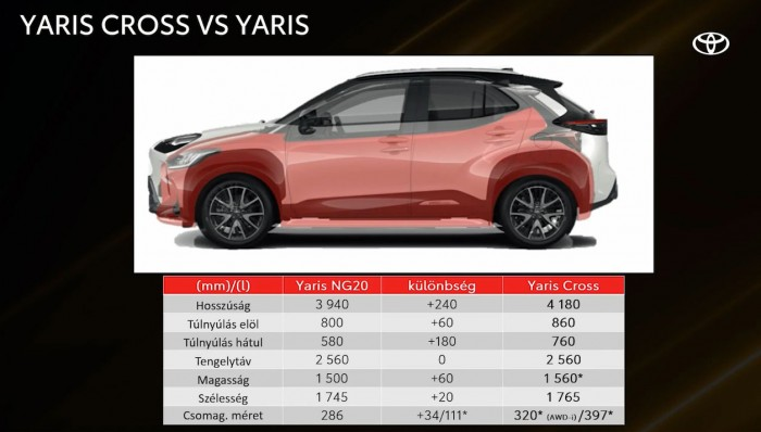 Suspicious hit city trifle from Toyota - Yaris Cross 2