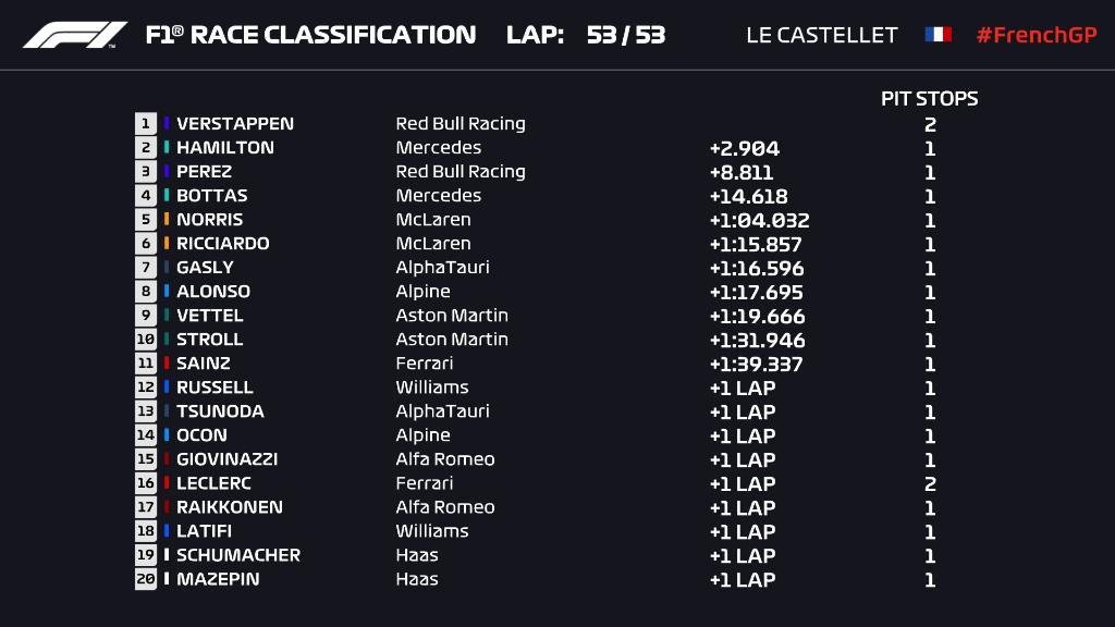 F1: Verstappen Hamilton trükkjével nyert Franciaországban 1