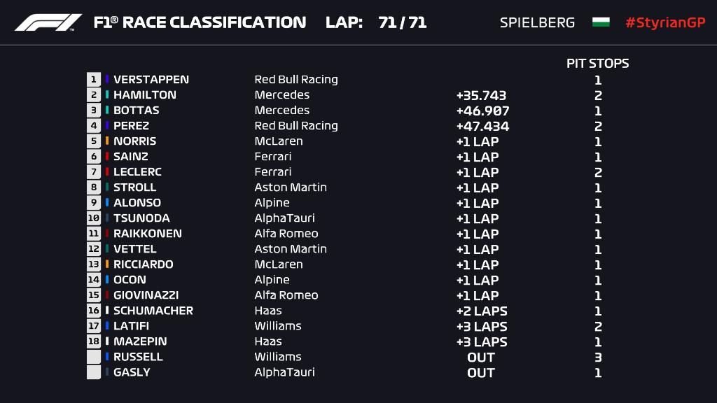 F1: Domináns rajt-cél győzelmet aratott Verstappen 1