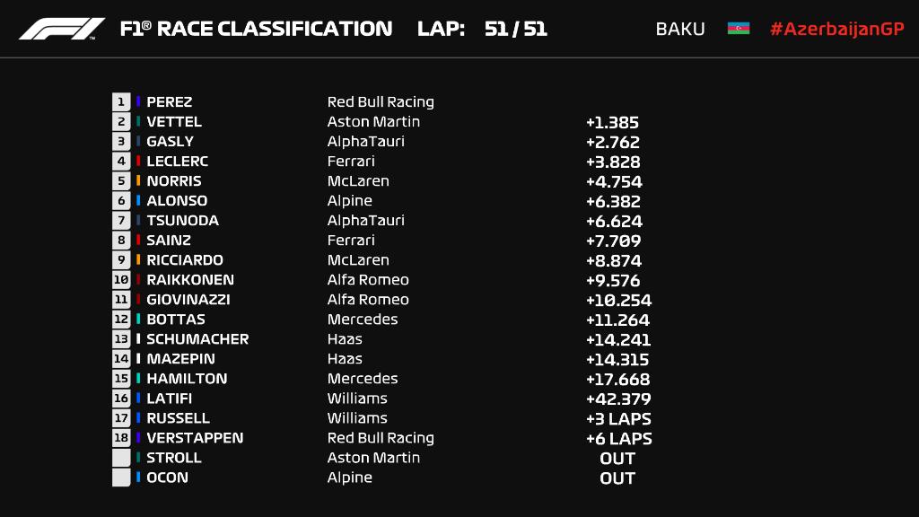 F1: Dráma Bakuban, az éllovasok nulláztak, Perez nyert 1