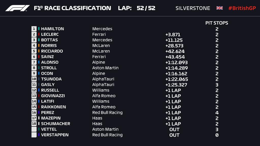 F1: Hamilton kiütötte Verstappent és győzött hazai pályán 1