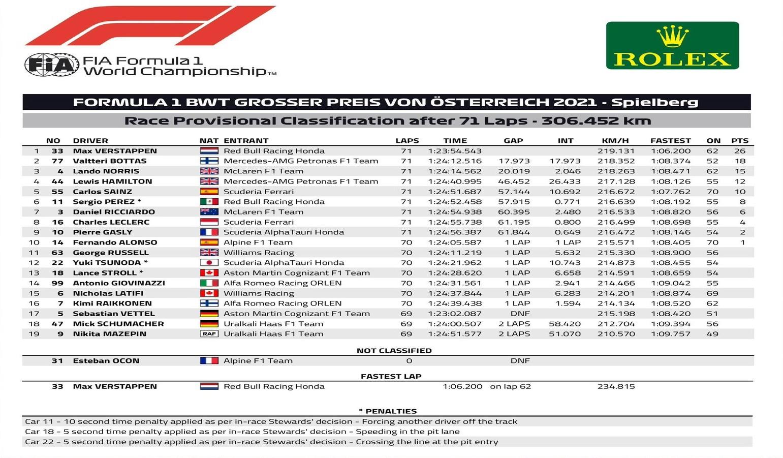 F1: Verstappen megint leiskolázta a mezőnyt Ausztriában 1