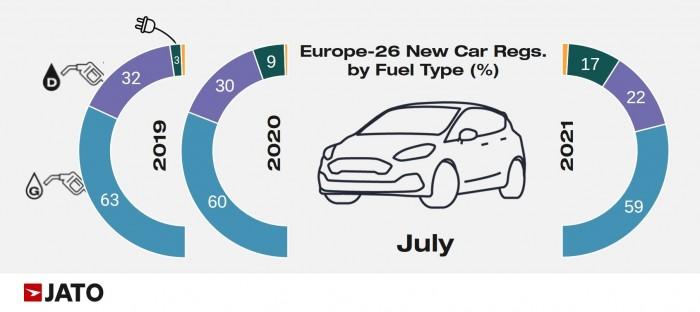 Europa tiene un nuevo coche favorito 2