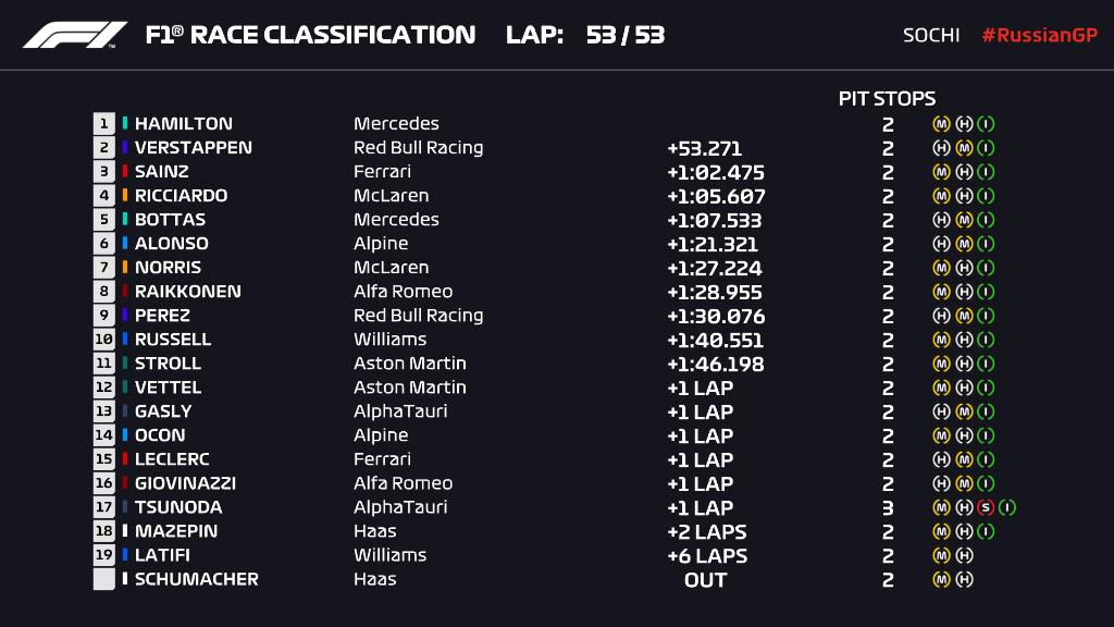 Kimosta az eső Hamilton 100. F1-es győzelmét 1