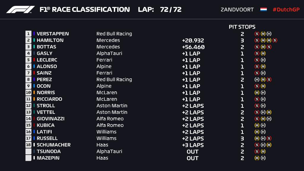 F1: Verstappen simán nyert hazai pályán 1